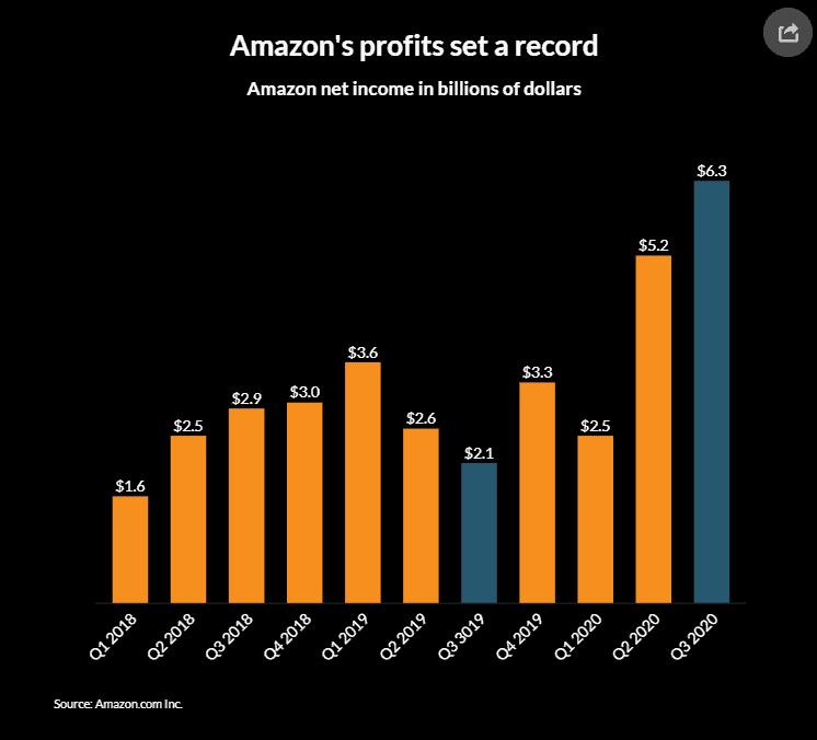 新產品要登上Amazon首頁,真係你想象之中咁難??